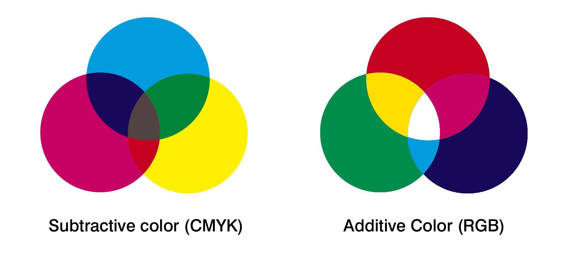 Additive-vs-Subractive