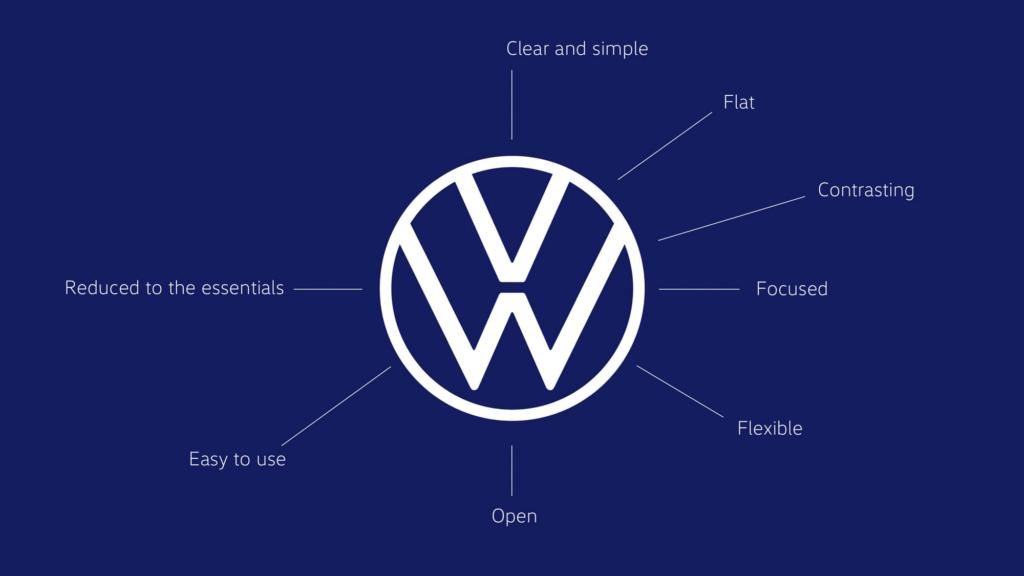 volkswagen_2019_logo_explanation-1024x576 Il nuovo rebrand di Volkswagen